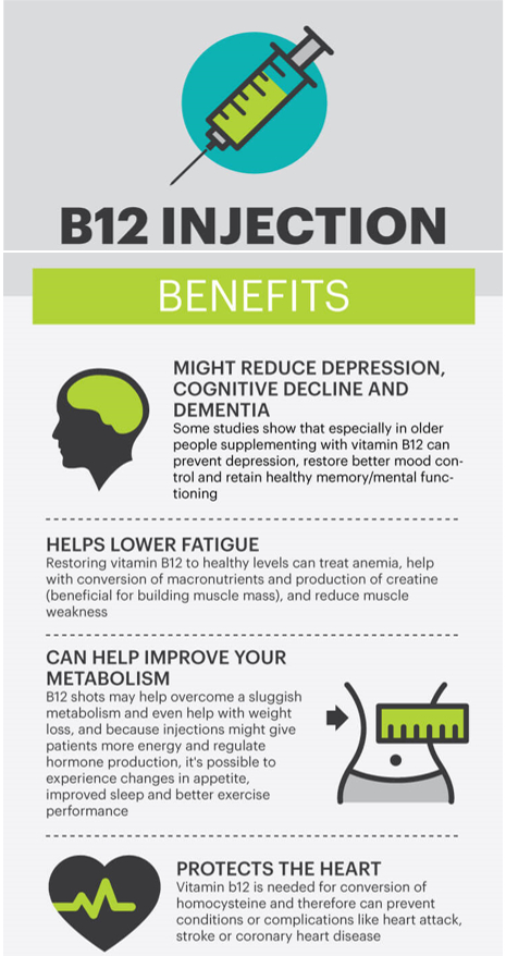 B12 Injections 1